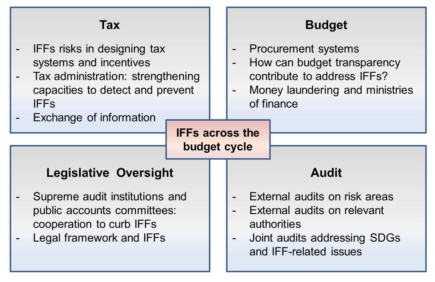 Combatting IFFs - Good Financial Governance in Africa